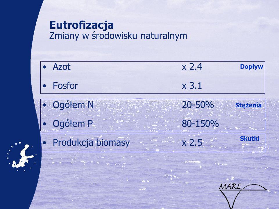 Eutrofizacja Zmiany w środowisku naturalnym Azotx 2.4 Fosforx 3.1 Ogółem N20-50% Ogółem P80-150% Produkcja biomasyx 2.5 Dopływ Stężenia Skutki