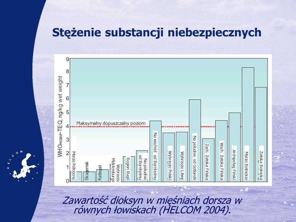 Stężenie substancji niebezpiecznych Zawartość dioksyn w mięśniach dorsza w równych łowiskach (HELCOM 2004). Maksymalny dopuszczalny poziom Morze Półno