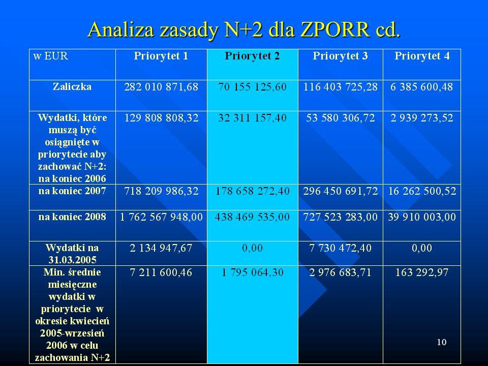 10 Analiza zasady N+2 dla ZPORR cd.