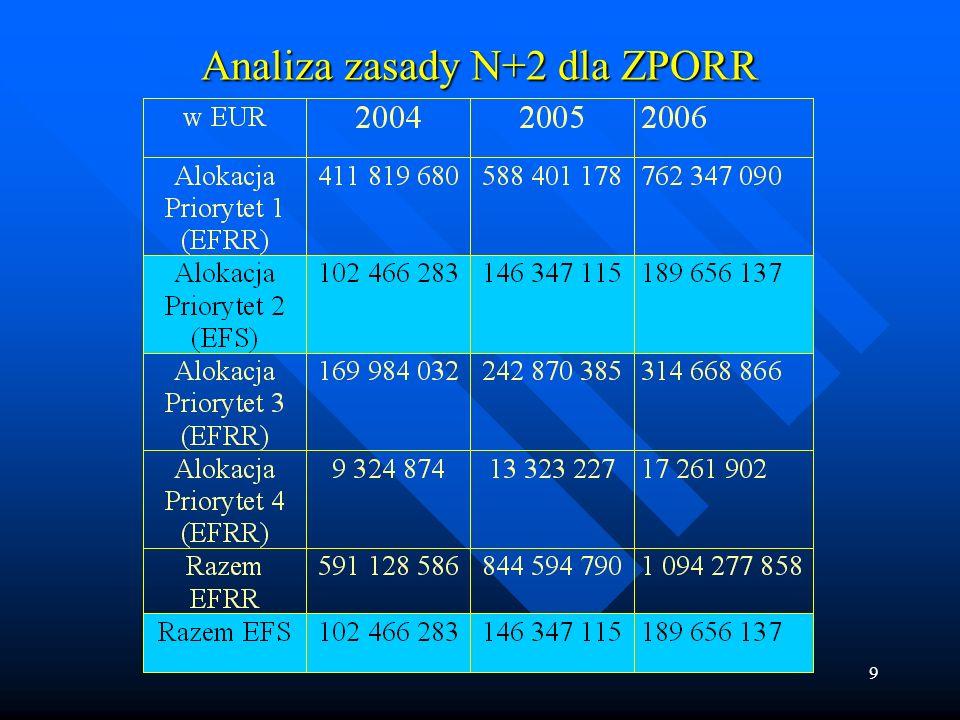 9 Analiza zasady N+2 dla ZPORR