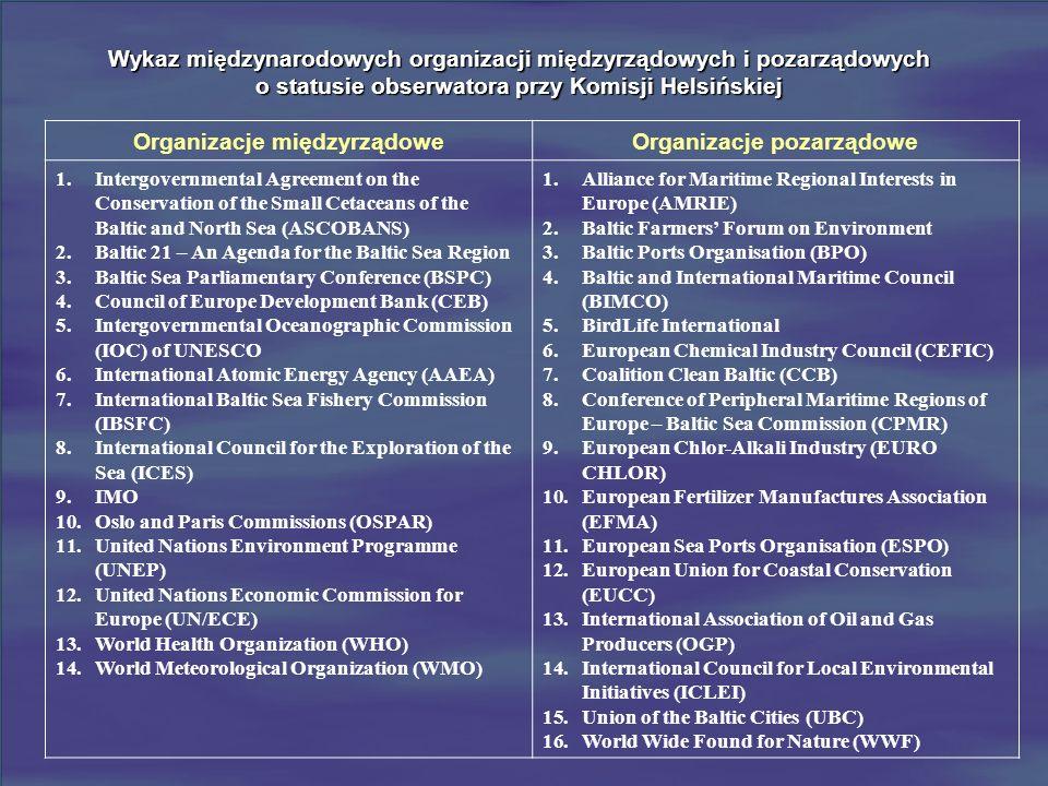 Wykaz międzynarodowych organizacji międzyrządowych i pozarządowych o statusie obserwatora przy Komisji Helsińskiej Organizacje międzyrządowe Organizac