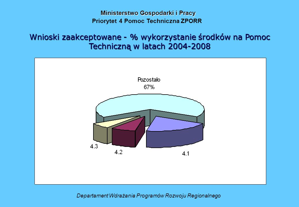 Departament Wdrażania Programów Rozwoju Regionalnego Ministerstwo Gospodarki i Pracy Priorytet 4 Pomoc Techniczna ZPORR Wnioski zaakceptowane - % wykorzystanie środków na Pomoc Techniczną w latach 2004-2008