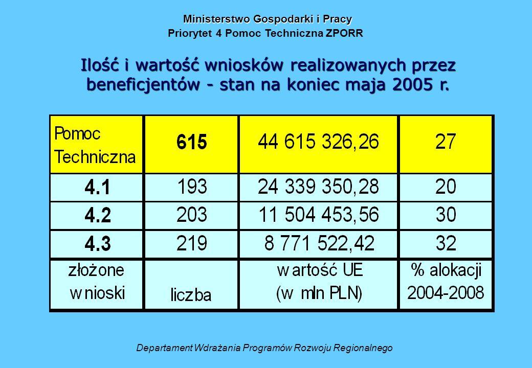 Ministerstwo Gospodarki i Pracy Priorytet 4 Pomoc Techniczna ZPORR Departament Wdrażania Programów Rozwoju Regionalnego Ilość i wartość wniosków realizowanych przez beneficjentów - stan na koniec maja 2005 r.