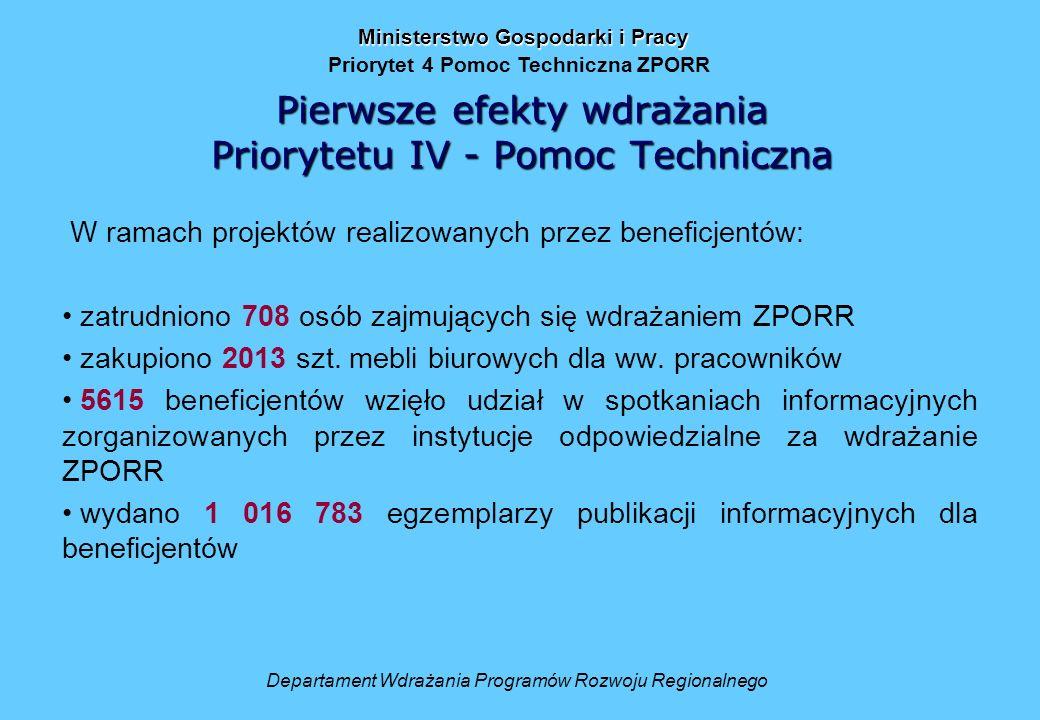 Pierwsze efekty wdrażania Priorytetu IV - Pomoc Techniczna W ramach projektów realizowanych przez beneficjentów: zatrudniono 708 osób zajmujących się wdrażaniem ZPORR zakupiono 2013 szt.