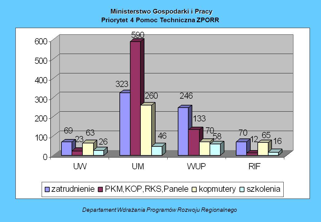 Ministerstwo Gospodarki i Pracy Priorytet 4 Pomoc Techniczna ZPORR Departament Wdrażania Programów Rozwoju Regionalnego