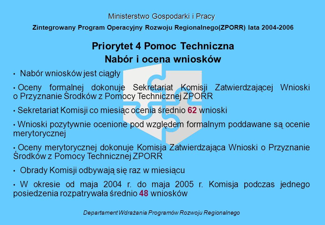 Departament Wdrażania Programów Rozwoju Regionalnego Ministerstwo Gospodarki i Pracy Zintegrowany Program Operacyjny Rozwoju Regionalnego(ZPORR) lata 2004-2006 Priorytet 4 Pomoc Techniczna Nabór i ocena wniosków Nabór wniosków jest ciągły Oceny formalnej dokonuje Sekretariat Komisji Zatwierdzającej Wnioski o Przyznanie Środków z Pomocy Technicznej ZPORR Sekretariat Komisji co miesiąc ocenia średnio 62 wnioski Wnioski pozytywnie ocenione pod względem formalnym poddawane są ocenie merytorycznej Oceny merytorycznej dokonuje Komisja Zatwierdzająca Wnioski o Przyznanie Środków z Pomocy Technicznej ZPORR Obrady Komisji odbywają się raz w miesiącu W okresie od maja 2004 r.