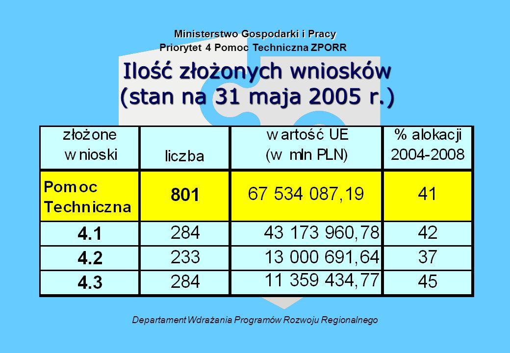 Ilość złożonych wniosków (stan na 31 maja 2005 r.) Departament Wdrażania Programów Rozwoju Regionalnego Ministerstwo Gospodarki i Pracy Priorytet 4 Pomoc Techniczna ZPORR