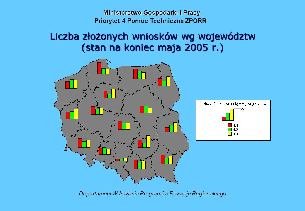 Liczba złożonych wniosków wg województw (stan na koniec maja 2005 r.) Departament Wdrażania Programów Rozwoju Regionalnego Ministerstwo Gospodarki i Pracy Priorytet 4 Pomoc Techniczna ZPORR