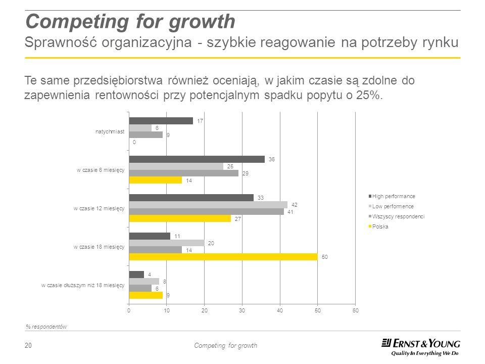 20 Competing for growth Competing for growth Sprawność organizacyjna - szybkie reagowanie na potrzeby rynku Te same przedsiębiorstwa również oceniają,