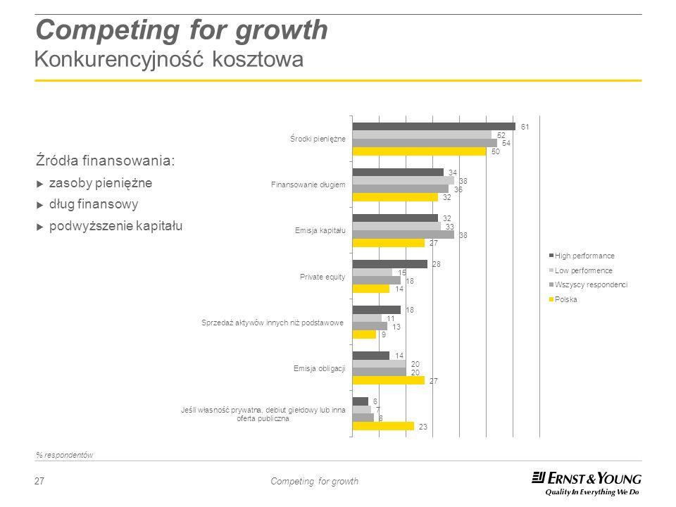27 Competing for growth Competing for growth Konkurencyjność kosztowa Źródła finansowania: zasoby pieniężne dług finansowy podwyższenie kapitału % res