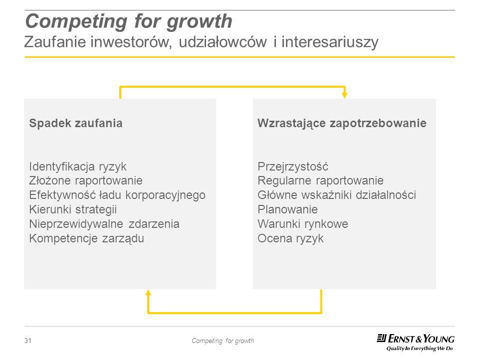 31 Competing for growth Competing for growth Zaufanie inwestorów, udziałowców i interesariuszy Spadek zaufania Identyfikacja ryzyk Złożone raportowani