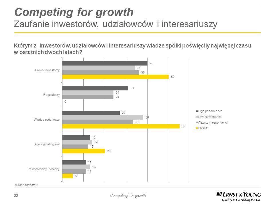 33 Competing for growth Competing for growth Zaufanie inwestorów, udziałowców i interesariuszy Którym z inwestorów, udziałowców i interesariuszy władz