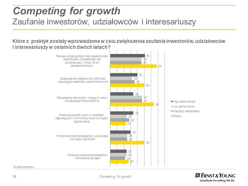 34 Competing for growth Competing for growth Zaufanie inwestorów, udziałowców i interesariuszy Które z praktyk zostały wprowadzone w celu zwiększenia