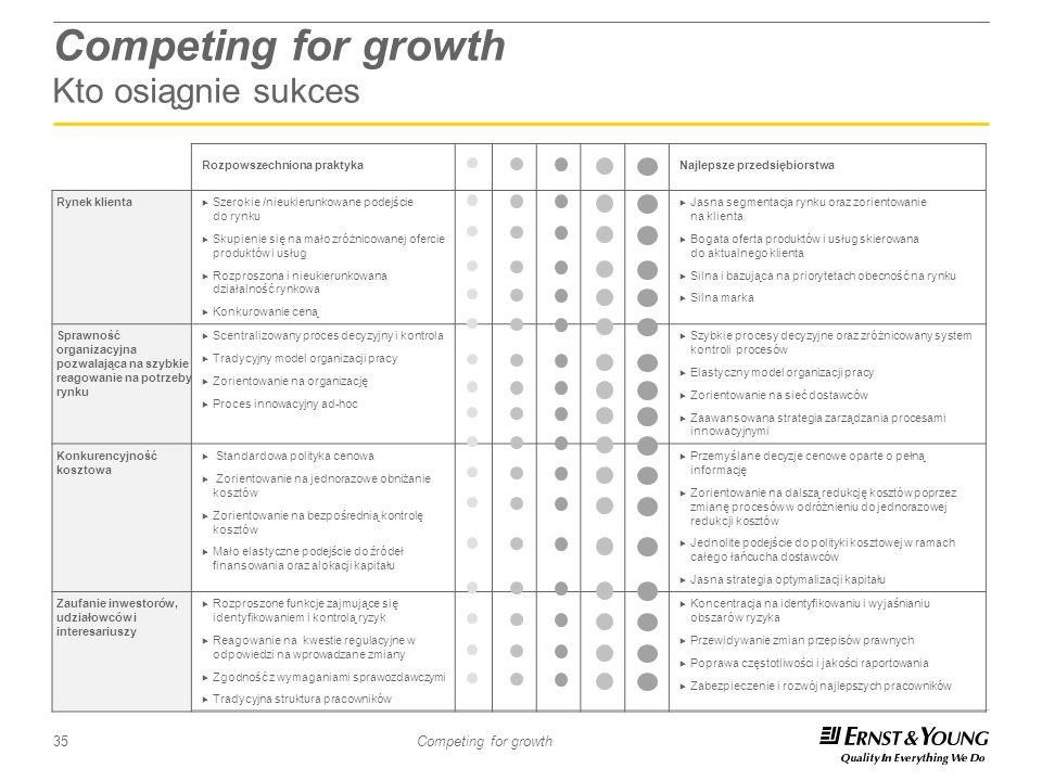 35 Competing for growth Competing for growth Kto osiągnie sukces Rozpowszechniona praktykaNajlepsze przedsiębiorstwa Rynek klienta Szerokie /nieukieru