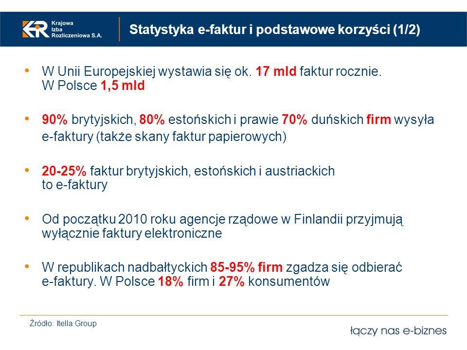 Statystyka e-faktur i podstawowe korzyści (1/2) W Unii Europejskiej wystawia się ok. 17 mld faktur rocznie. W Polsce 1,5 mld 90% brytyjskich, 80% esto