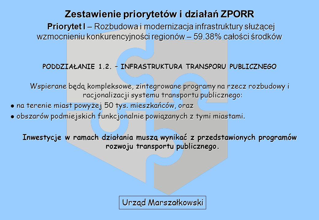 Zestawienie priorytetów i działań ZPORR Priorytet I – Rozbudowa i modernizacja infrastruktury służącej wzmocnieniu konkurencyjności regionów – 59.38% całości środków PODDZIAŁANIE 1.2.