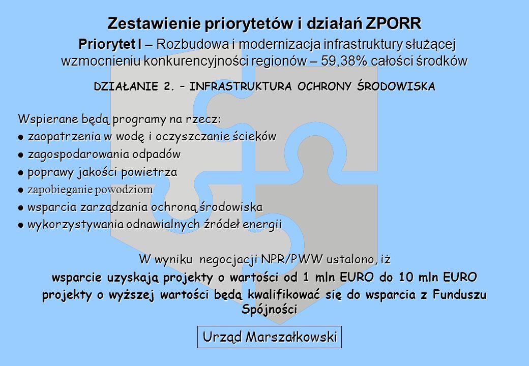 Zestawienie priorytetów i działań ZPORR Priorytet I – Rozbudowa i modernizacja infrastruktury służącej wzmocnieniu konkurencyjności regionów – 59,38% całości środków DZIAŁANIE 2.