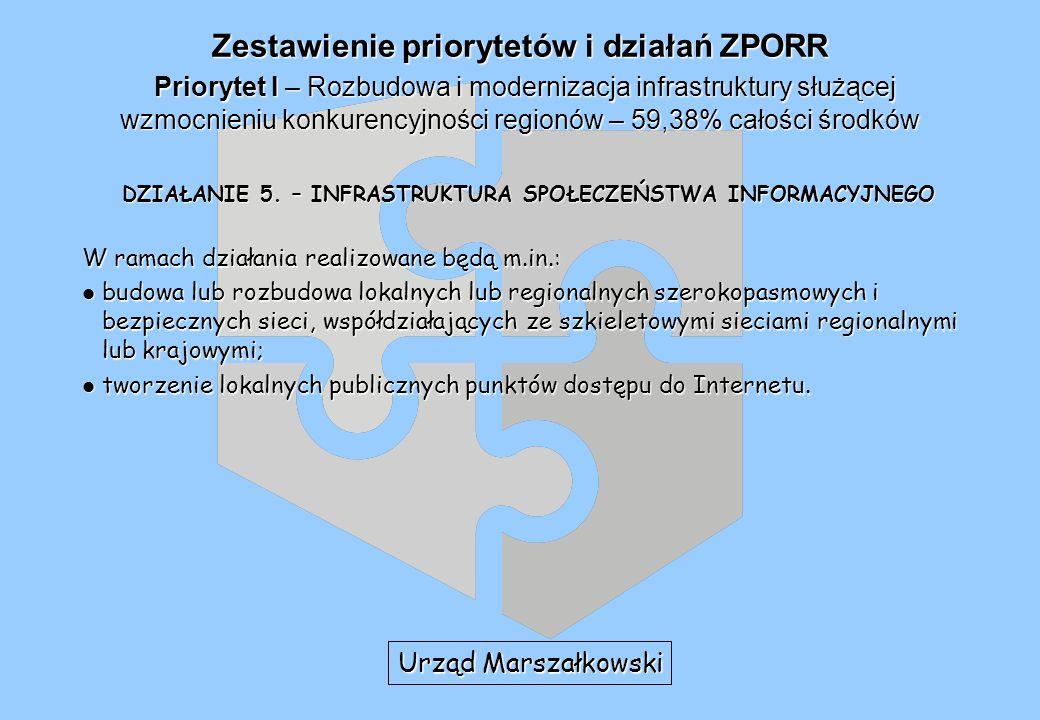 Zestawienie priorytetów i działań ZPORR Priorytet I – Rozbudowa i modernizacja infrastruktury służącej wzmocnieniu konkurencyjności regionów – 59,38% całości środków DZIAŁANIE 5.