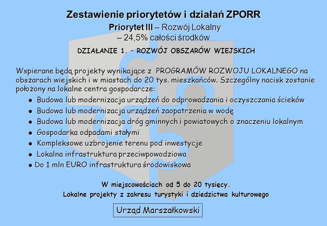Zestawienie priorytetów i działań ZPORR Priorytet III – Rozwój Lokalny – 24,5% całości środków DZIAŁANIE 1.