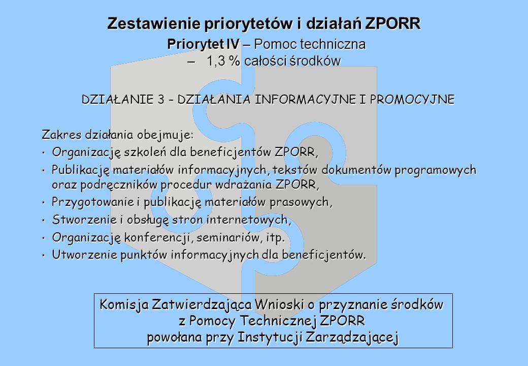 Zestawienie priorytetów i działań ZPORR Priorytet IV – Pomoc techniczna – 1,3 % całości środków DZIAŁANIE 3 – DZIAŁANIA INFORMACYJNE I PROMOCYJNE Zakres działania obejmuje: Organizację szkoleń dla beneficjentów ZPORR, Organizację szkoleń dla beneficjentów ZPORR, Publikację materiałów informacyjnych, tekstów dokumentów programowych oraz podręczników procedur wdrażania ZPORR, Publikację materiałów informacyjnych, tekstów dokumentów programowych oraz podręczników procedur wdrażania ZPORR, Przygotowanie i publikację materiałów prasowych, Przygotowanie i publikację materiałów prasowych, Stworzenie i obsługę stron internetowych, Stworzenie i obsługę stron internetowych, Organizację konferencji, seminariów, itp.