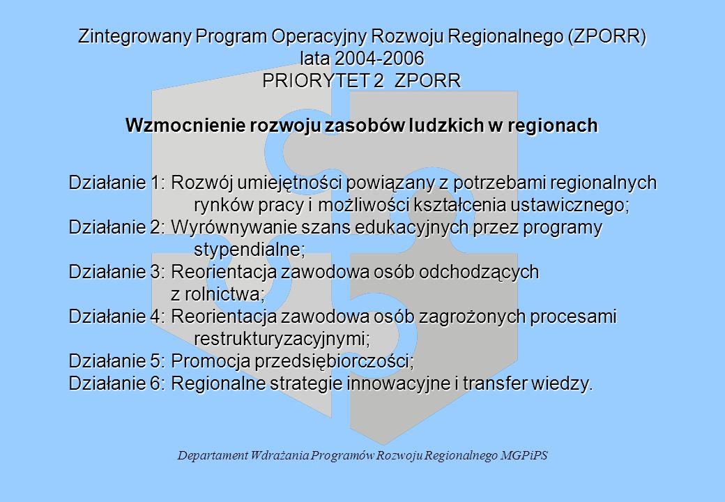 Zestawienie priorytetów i działań ZPORR Priorytet II – Wzmocnienie rozwoju regionalnych zasobów ludzkich – 14,7% całości środków DZIAŁANIE 1.