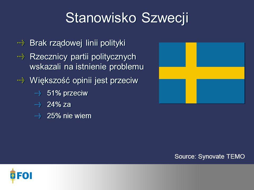 Stanowisko Szwecji Brak rządowej linii polityki Rzecznicy partii politycznych wskazali na istnienie problemu Większość opinii jest przeciw 51% przeciw 24% za 25% nie wiem Source: Synovate TEMO