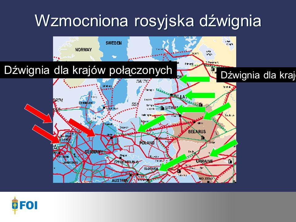Wzmocniona rosyjska dźwignia Dźwignia dla krajów tranzytowych Dźwignia dla krajów połączonych