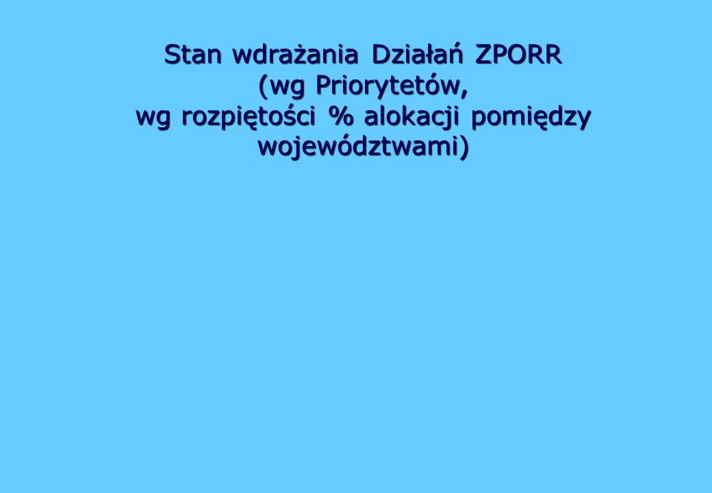 Stan wdrażania Działań ZPORR (wg Priorytetów, wg rozpiętości % alokacji pomiędzy województwami)