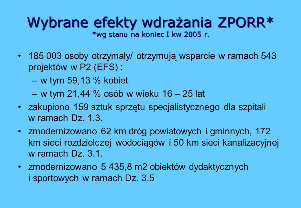 Wybrane efekty wdrażania ZPORR* *wg stanu na koniec I kw 2005 r.