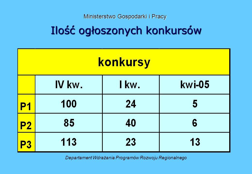 Ilość ogłoszonych konkursów Departament Wdrażania Programów Rozwoju Regionalnego Ministerstwo Gospodarki i Pracy