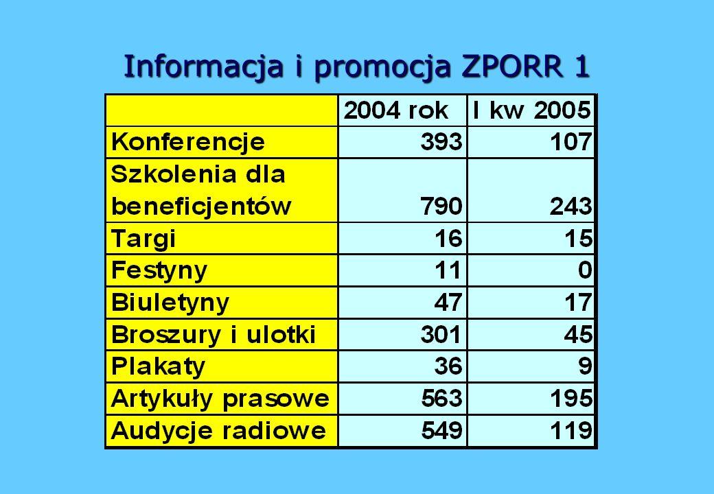 Informacjai promocja ZPORR 1 Informacja i promocja ZPORR 1