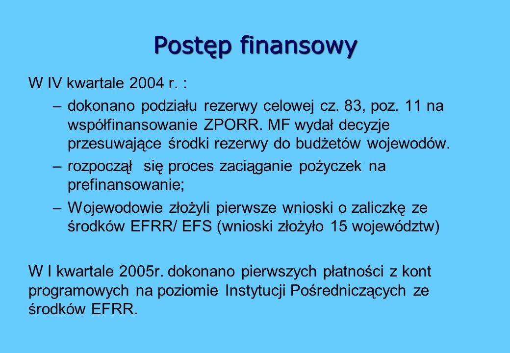 Postęp finansowy W IV kwartale 2004 r. : –dokonano podziału rezerwy celowej cz.