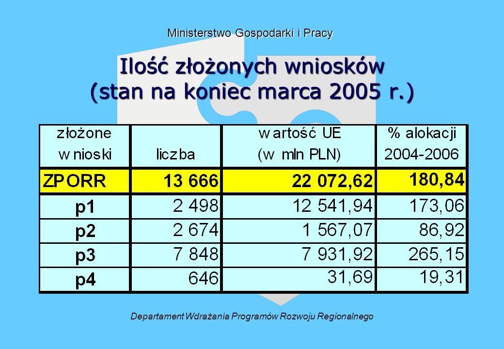 Ilość złożonych wniosków (stan na koniec marca 2005 r.) Departament Wdrażania Programów Rozwoju Regionalnego Ministerstwo Gospodarki i Pracy