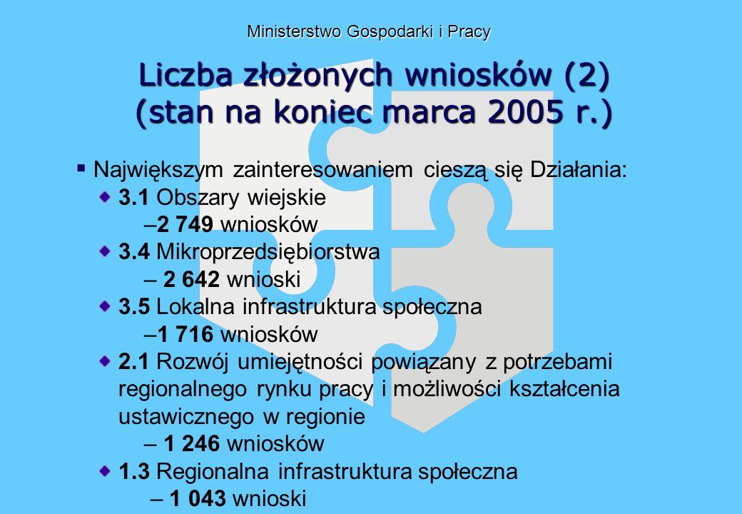 Liczba złożonych wniosków (2) (stan na koniec marca 2005 r.) Ministerstwo Gospodarki i Pracy Największym zainteresowaniem cieszą się Działania: 3.1 Obszary wiejskie –2 749 wniosków 3.4 Mikroprzedsiębiorstwa – 2 642 wnioski 3.5 Lokalna infrastruktura społeczna –1 716 wniosków 2.1 Rozwój umiejętności powiązany z potrzebami regionalnego rynku pracy i możliwości kształcenia ustawicznego w regionie – 1 246 wniosków 1.3 Regionalna infrastruktura społeczna – 1 043 wnioski