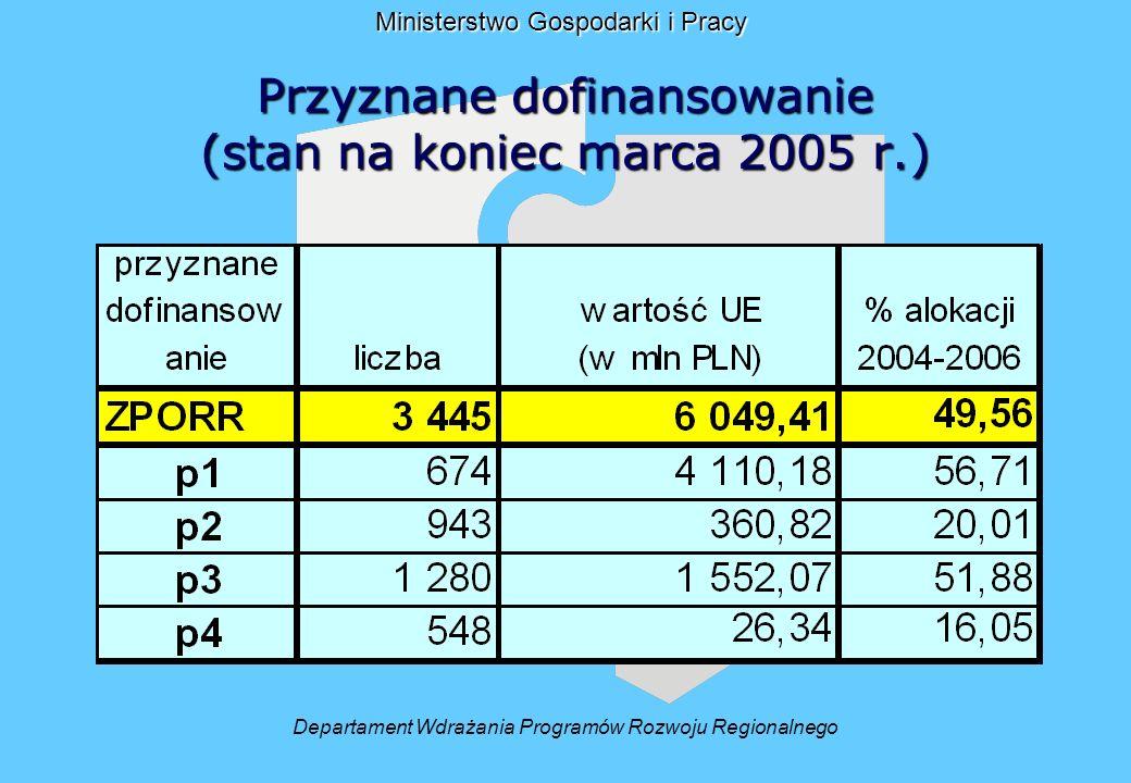 Dz. 3.1 wg % alokacji