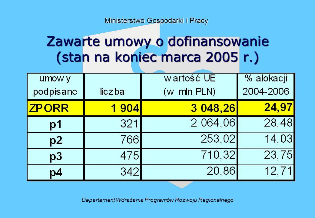 Zawarte umowy o dofinansowanie (stan na koniec marca 2005 r.) Departament Wdrażania Programów Rozwoju Regionalnego Ministerstwo Gospodarki i Pracy