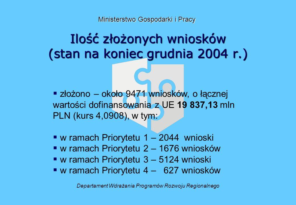 Ilość złożonych wniosków (stan na koniec grudnia 2004 r.) Departament Wdrażania Programów Rozwoju Regionalnego Ministerstwo Gospodarki i Pracy złożono – około 9471 wniosków, o łącznej wartości dofinansowania z UE 19 837,13 mln PLN (kurs 4,0908), w tym: w ramach Priorytetu 1 – 2044 wnioski w ramach Priorytetu 2 – 1676 wniosków w ramach Priorytetu 3 – 5124 wnioski w ramach Priorytetu 4 – 627 wniosków