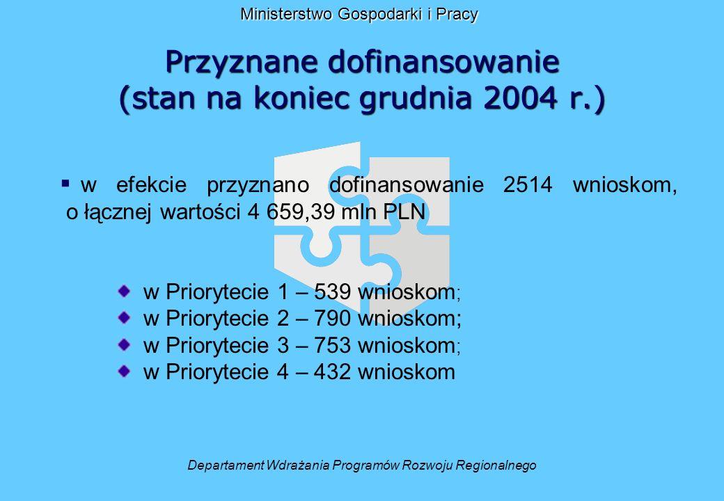 Przyznane dofinansowanie (stan na koniec grudnia 2004 r.) Departament Wdrażania Programów Rozwoju Regionalnego Ministerstwo Gospodarki i Pracy w efekcie przyznano dofinansowanie 2514 wnioskom, o łącznej wartości 4 659,39 mln PLN w Priorytecie 1 – 539 wnioskom ; w Priorytecie 2 – 790 wnioskom; w Priorytecie 3 – 753 wnioskom ; w Priorytecie 4 – 432 wnioskom