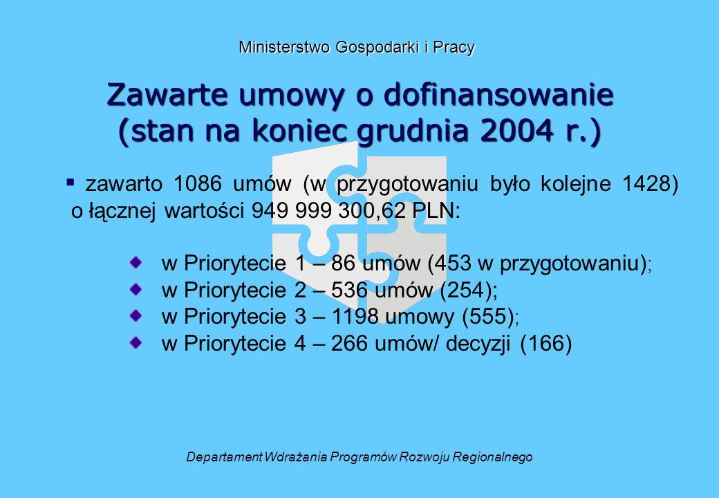 Zawarte umowy o dofinansowanie (stan na koniec grudnia 2004 r.) Departament Wdrażania Programów Rozwoju Regionalnego Ministerstwo Gospodarki i Pracy zawarto 1086 umów (w przygotowaniu było kolejne 1428) o łącznej wartości 949 999 300,62 PLN: w Priorytecie 1 – 86 umów (453 w przygotowaniu) ; w Priorytecie 2 – 536 umów (254); w Priorytecie 3 – 1198 umowy (555) ; w Priorytecie 4 – 266 umów/ decyzji (166)