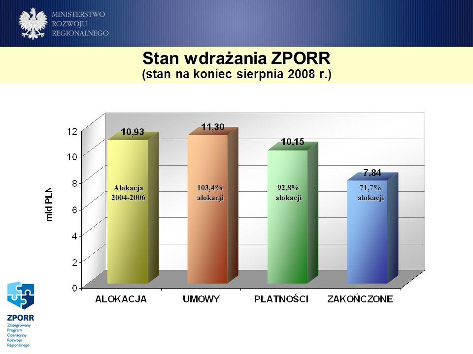 Stan wdrażania ZPORR (stan na koniec sierpnia 2008 r.) Alokacja2004-2006 103,4% alokacji 92,8% alokacji 71,7% alokacji