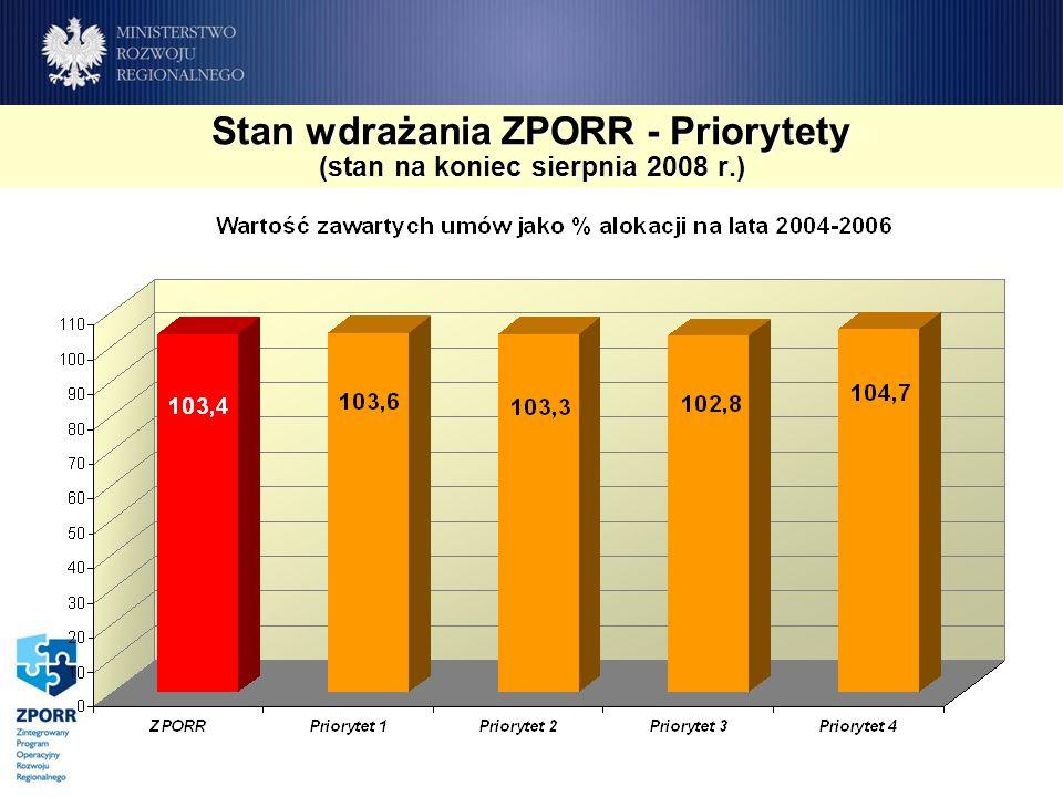 Stan wdrażania ZPORR - Priorytety (stan na koniec sierpnia 2008 r.)