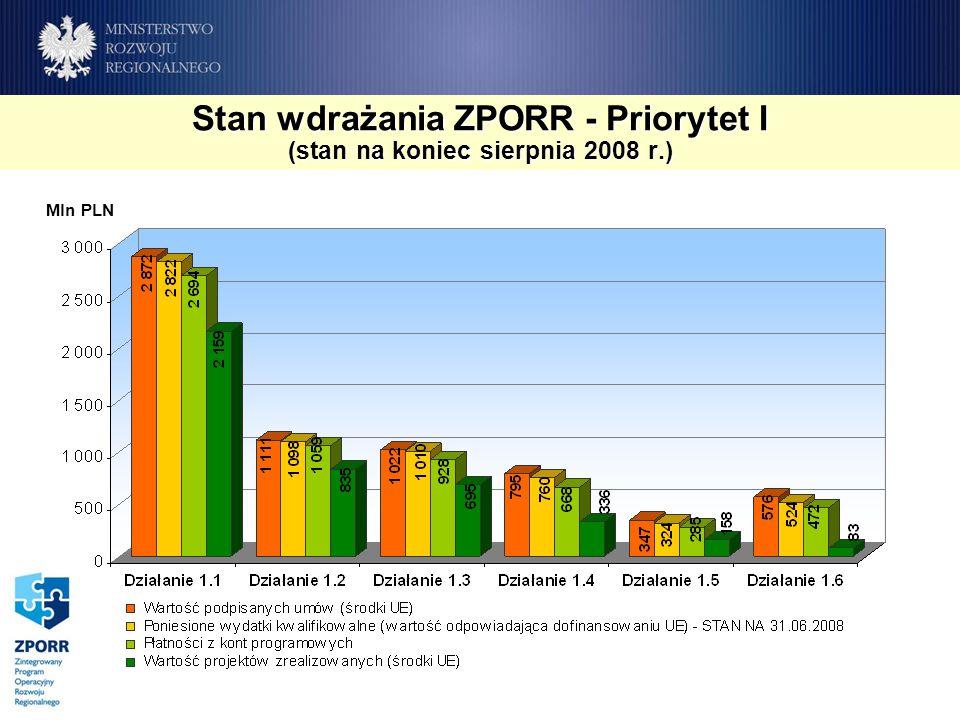 Stan wdrażania ZPORR - Priorytet I (stan na koniec sierpnia 2008 r.) Mln PLN