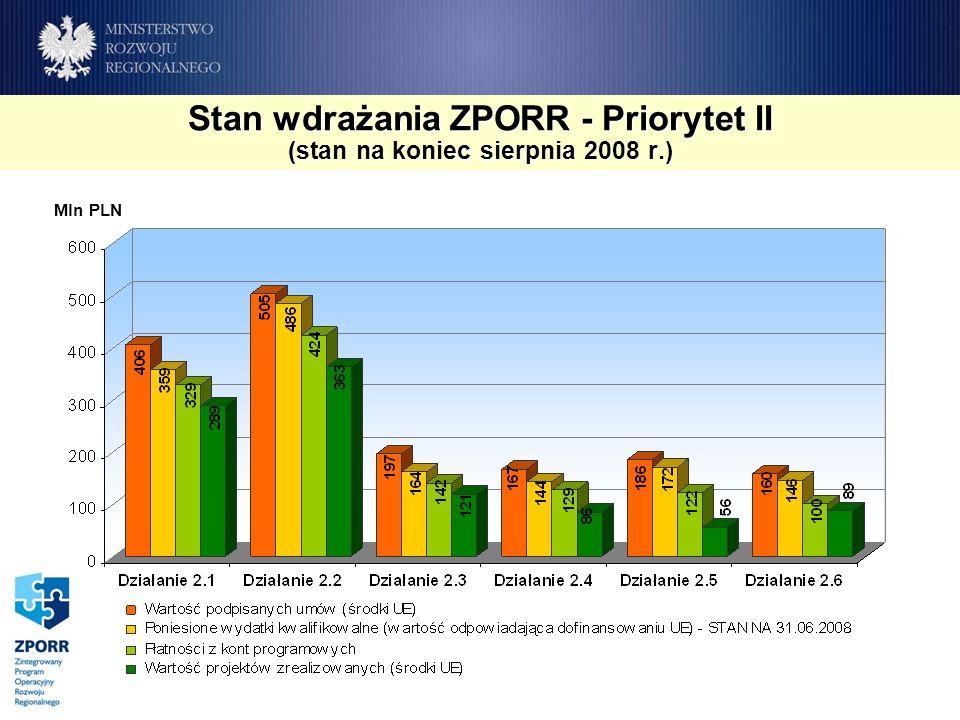 Stan wdrażania ZPORR - Priorytet II (stan na koniec sierpnia 2008 r.) Mln PLN
