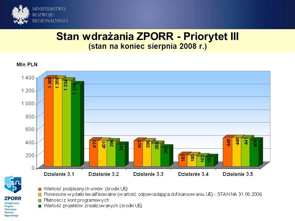 Stan wdrażania ZPORR - Priorytet III (stan na koniec sierpnia 2008 r.) Mln PLN