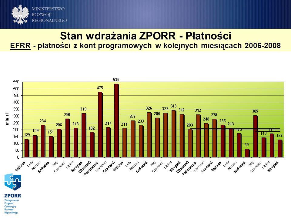 Stan wdrażania ZPORR - Płatności EFRR - płatności z kont programowych w kolejnych miesiącach 2006-2008