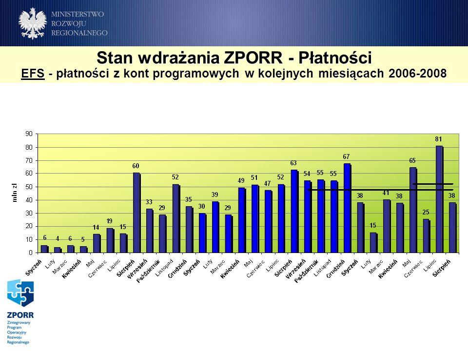 Stan wdrażania ZPORR - Płatności EFS - płatności z kont programowych w kolejnych miesiącach 2006-2008