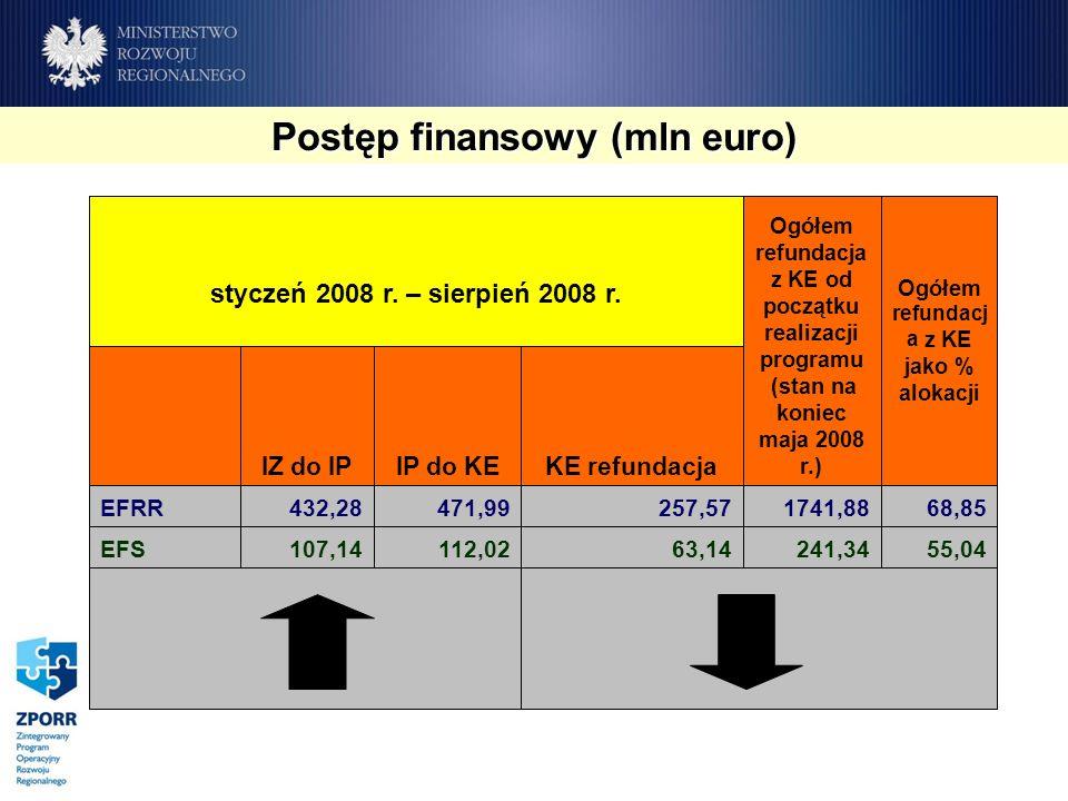 Postęp finansowy (mln euro) 55,04241,3463,14112,02107,14EFS 68,851741,88257,57471,99432,28EFRR KE refundacjaIP do KEIZ do IP Ogółem refundacj a z KE jako % alokacji Ogółem refundacja z KE od początku realizacji programu (stan na koniec maja 2008 r.) styczeń 2008 r.