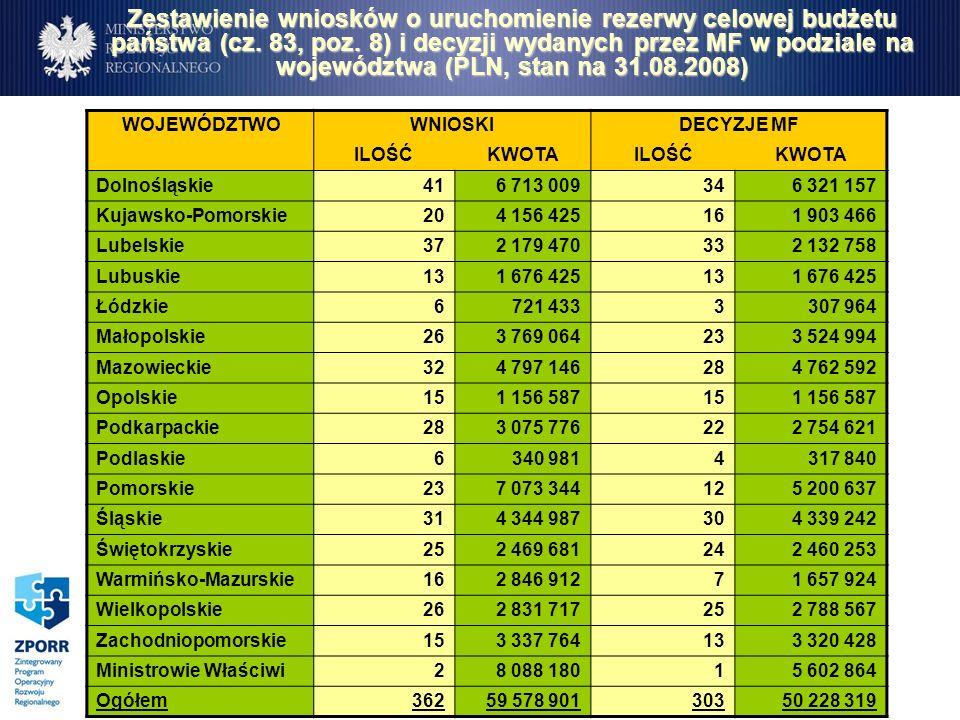 Zestawienie wniosków o uruchomienie rezerwy celowej budżetu państwa (cz. 83, poz. 8) i decyzji wydanych przez MF w podziale na województwa (PLN, stan