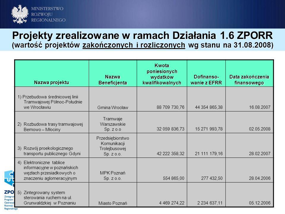 Projekty zrealizowane w ramach Działania 1.6 ZPORR (wartość projektów zakończonych i rozliczonych wg stanu na 31.08.2008) Nazwa projektu Nazwa Beneficjenta Kwota poniesionych wydatków kwalifikowalnych Dofinanso- wanie z EFRR Data zakończenia finansowego 1) Przebudowa średnicowej linii Tramwajowej Północ-Południe we WrocławiuGmina Wrocław88 709 730,7644 354 865,3816.08.2007 2) Rozbudowa trasy tramwajowej Bemowo – Młociny Tramwaje Warszawskie Sp.