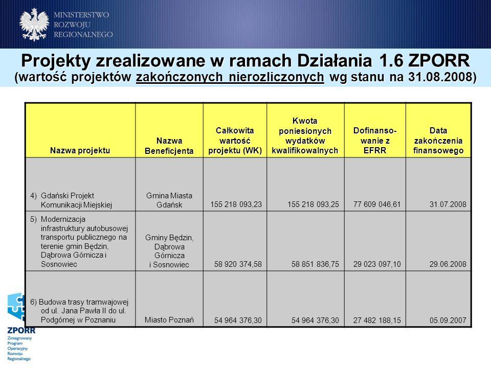 Projekty zrealizowane w ramach Działania 1.6 ZPORR (wartość projektów zakończonych nierozliczonych wg stanu na 31.08.2008) Nazwa projektu Nazwa Beneficjenta Całkowita wartość projektu (WK) Kwota poniesionych wydatków kwalifikowalnych Dofinanso- wanie z EFRR Data zakończenia finansowego 4) Gdański Projekt Komunikacji Miejskiej Gmina Miasta Gdańsk155 218 093,23155 218 093,2577 609 046,6131.07.2008 5) Modernizacja infrastruktury autobusowej transportu publicznego na terenie gmin Będzin, Dąbrowa Górnicza i Sosnowiec Gminy Będzin, Dąbrowa Górnicza i Sosnowiec58 920 374,5858 851 836,7529 023 097,1029.06.2008 6) Budowa trasy tramwajowej od ul.